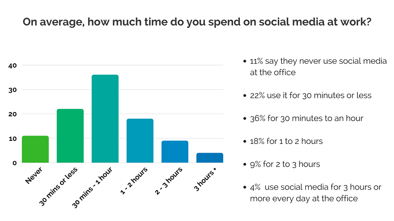 graph showing how much time office workers spend on social media