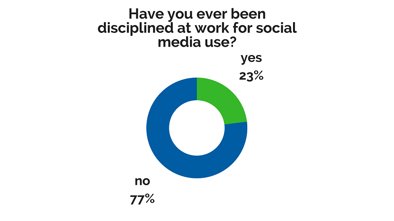 chart showing social media policy at work