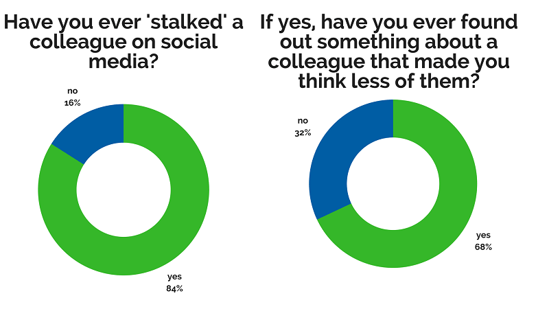 graph showing social media use with regard to colleagues in the office