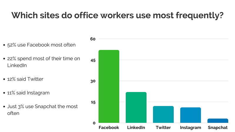 Graph showing most popular social networks at the office